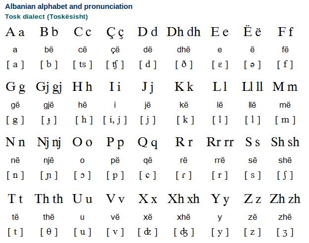 Albanian Alphabet and Pronunciation