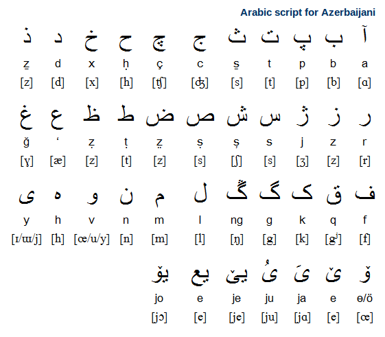 Azerbaijani (Azeri) Alphabet, Pronunciation and Writing System