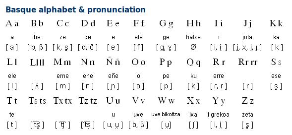 Basque Alphabet and Pronunciation