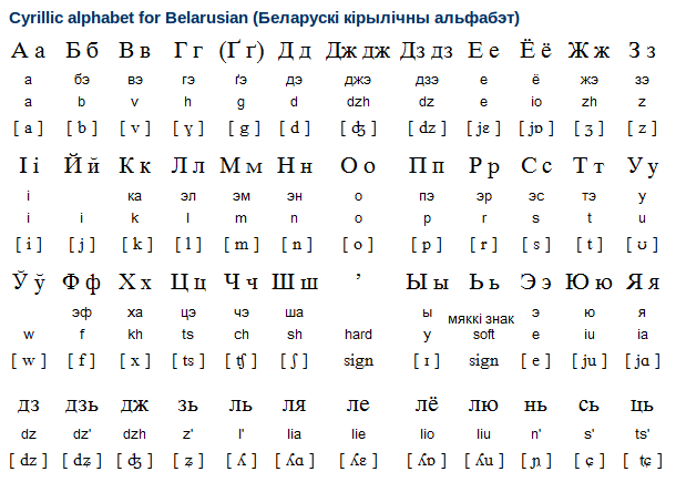 Belarusian Alphabet, Writing System and Pronunciation