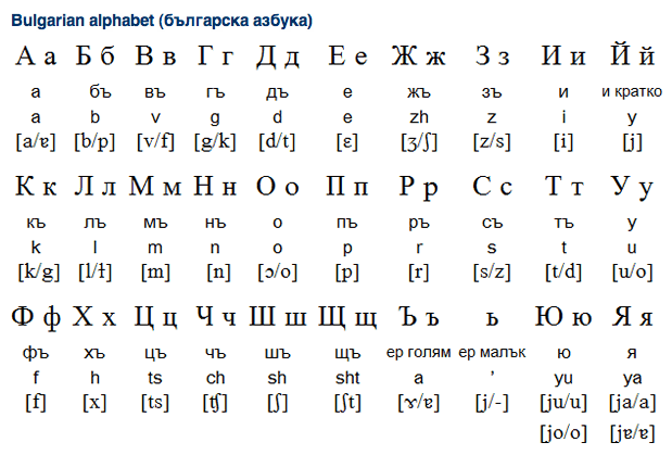 Bulgarian Alphabet and Pronunciation Overview