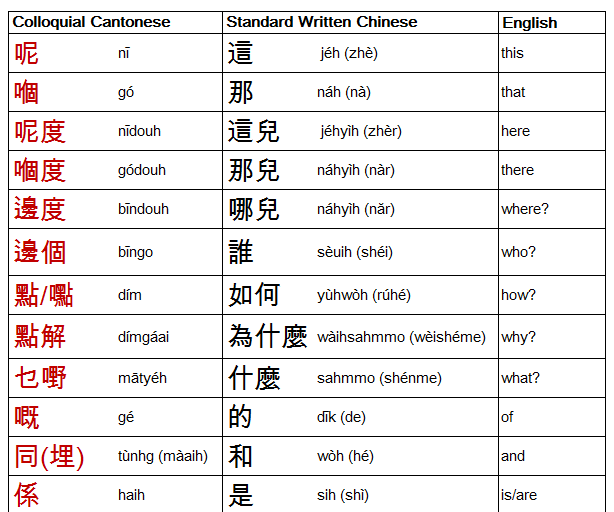 Cantonese Writing System and Pronunciation