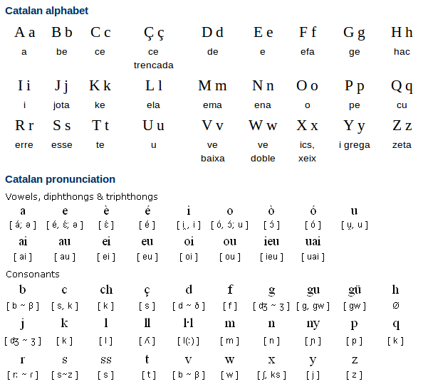 Catalan Alphabet and Pronunciation
