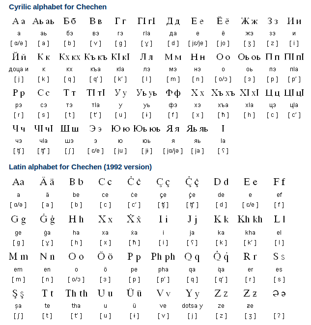 Chechen Alphabet, Pronunciation and Writing System