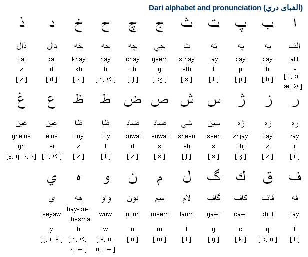Dari Alphabet, Pronunciation and Writing System