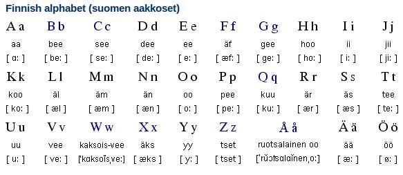 Finnish Alphabet + Writing System