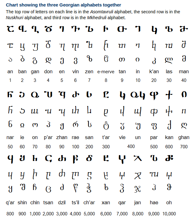 Georgian Alphabet, Pronunciation and Writing System
