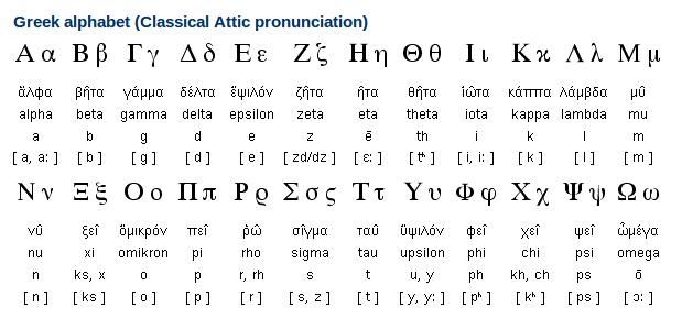 greek writing system