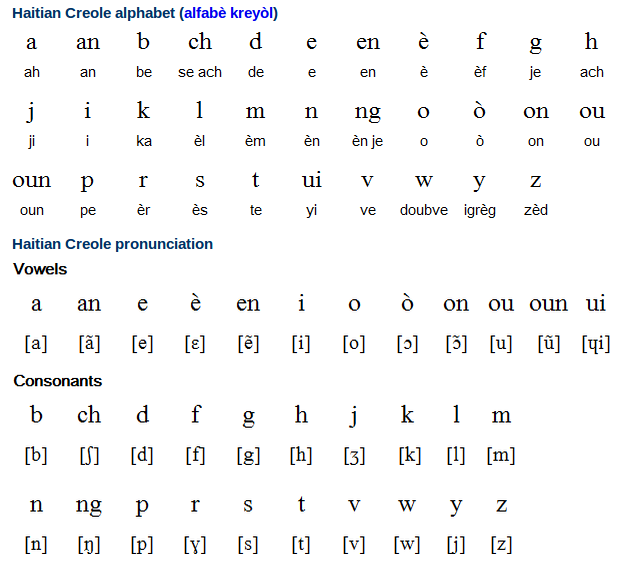 Haitian Creole Alphabet, Pronunciation and Writing System