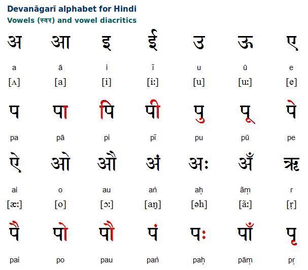 Hindi Devanagari Alphabet and Pronunciation Overview | Free