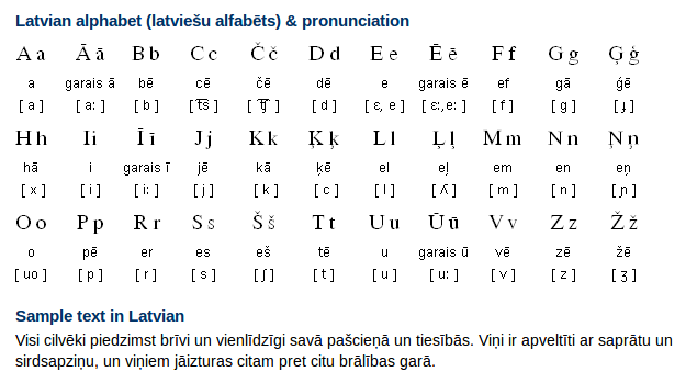 Latvian Alphabet, Pronunciation and Writing System