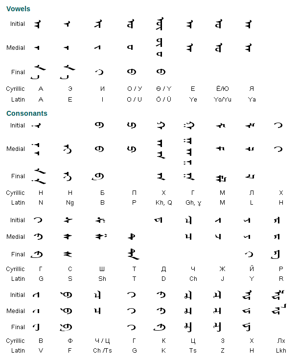Mongolian Alphabet, Writing System and Pronunciation