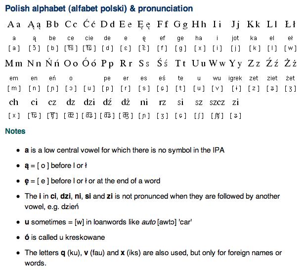 polish alphabet pronunciation and writing system free language