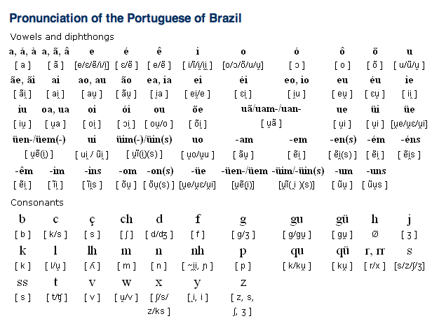 portuguese alphabet pronunciation and writing system