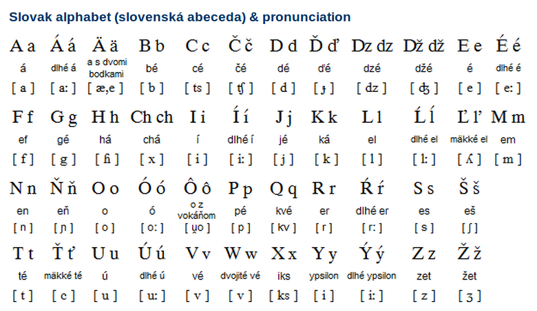 Slovak Alphabet and Pronunciation Overview
