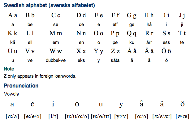 Swedish Alphabet, Pronunciation and Writing System