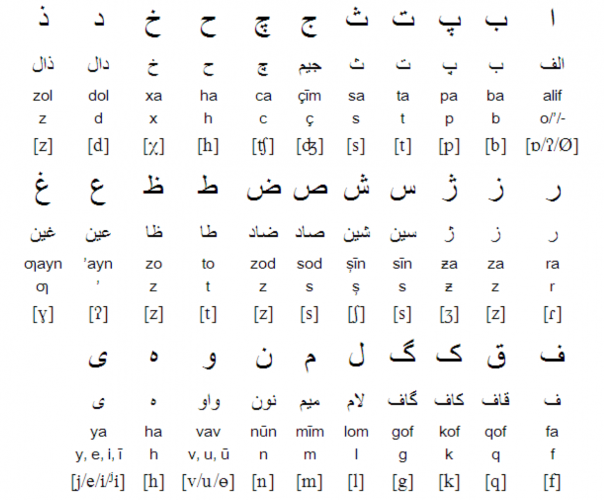 Tajik Alphabet, Pronunciation + Writing System