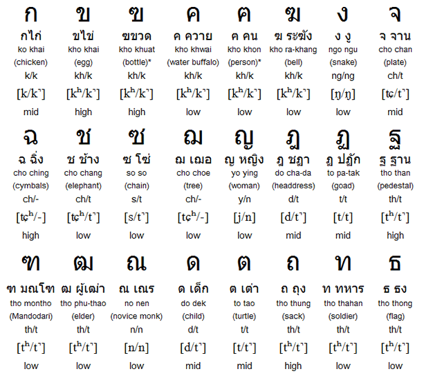 Thai Alphabet, Pronunciation, Tones and Writing System
