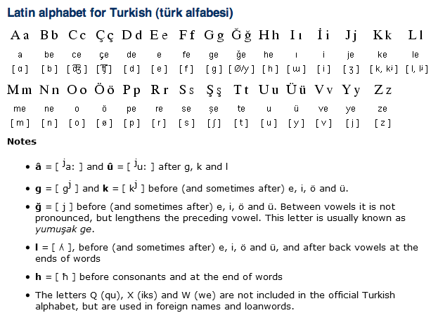 Turkish Alphabet, Pronunciation and Writing System