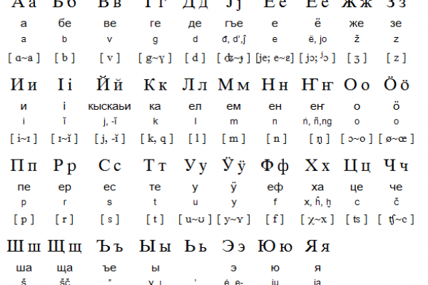 Altai Alphabet, Pronunciation and Writing System