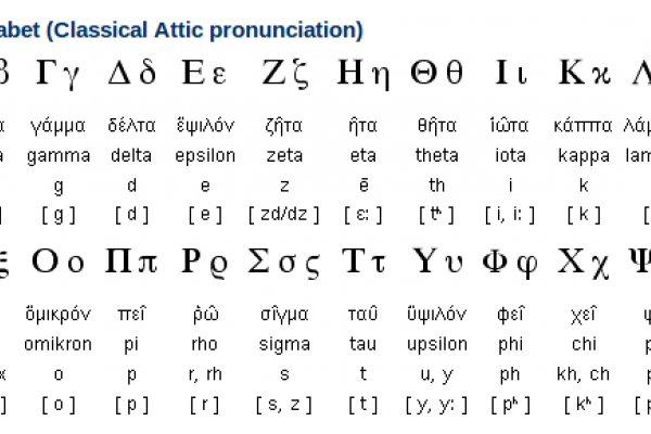 Greek Alphabet and Writing System