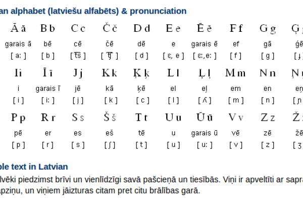 Latvian Alphabet, Pronunciation and Writing System