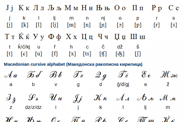 Macedonian Alphabet, Pronunciation and Writing System