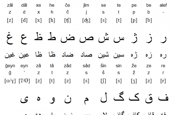 Persian (Farsi) Alphabet and Writing System