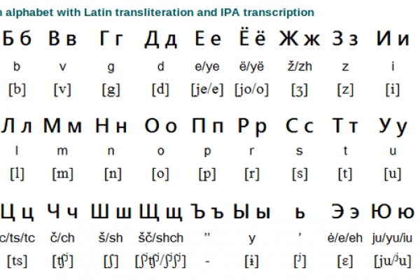 Russian Alphabet and Writing System