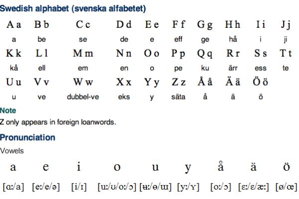 Swedish Alphabet, Pronunciation and Writing System