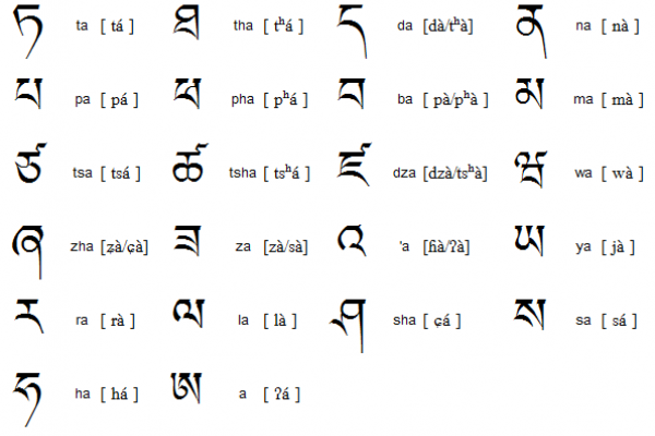 Tibetan Alphabet, Writing System and Pronunciation