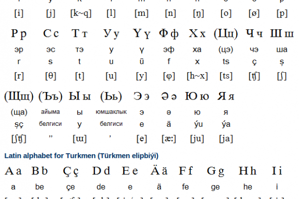 Turkmen Alphabet, Pronunciation and Writing System